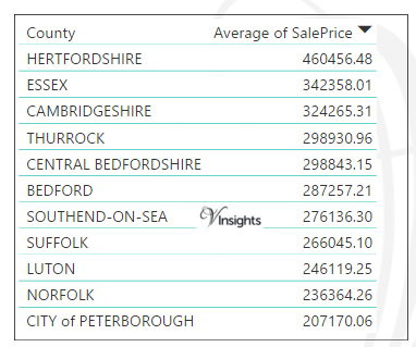 East of England - Average Sales Price By County