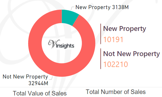 East of England - New Vs Not New Property Statistics