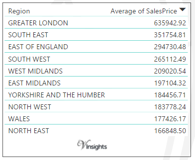 England and Wales - Average Sales Price By Regions