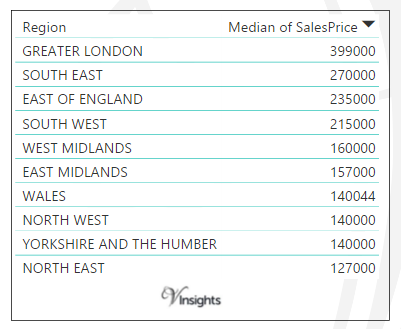 England and Wales - Median Sales Price By Regions