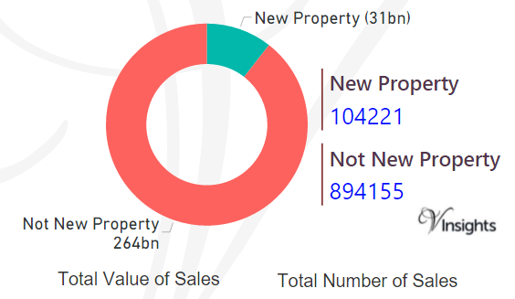 England and Wales - New Vs Not New Property Statistics