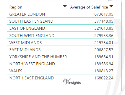 England and Wales 2016 - Average Sales Price By Regions
