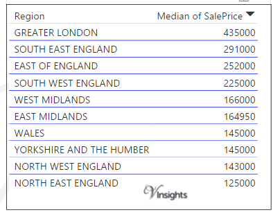 England and Wales 2016 - Median Sales Price By Regions