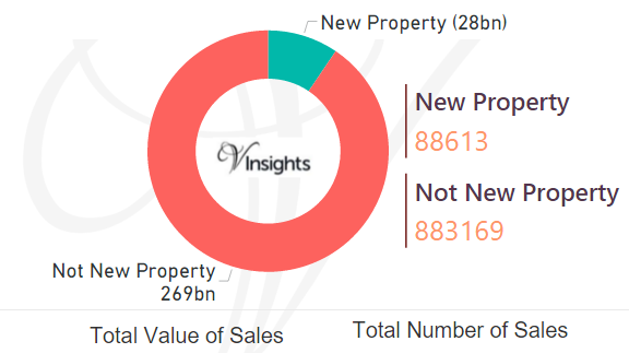 England and Wales 2016 - New Vs Not New Property Statistics
