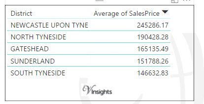 Tyne And Wear - Average Sales Price By Districts