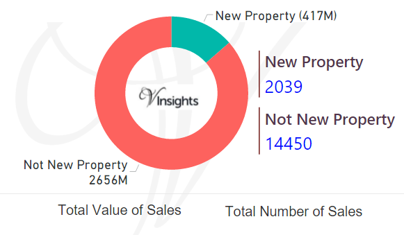 Tyne And Wear - New Vs Not New Property Statistics
