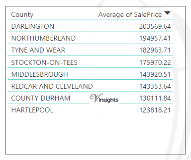 North East England - Average Sales Price By County