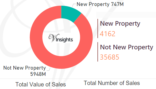 North East England - New Vs Not New Property Statistics