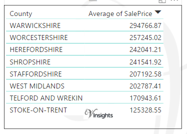 West Midlands - Average Sales Price By County