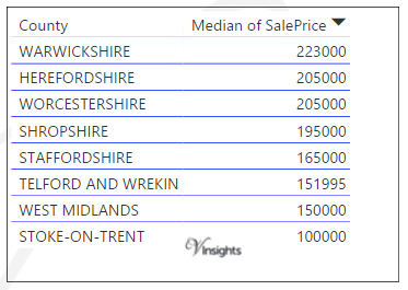 West Midlands - Median Sales Price By County