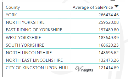 Yorkshire and Humber - Average Sales Price By County