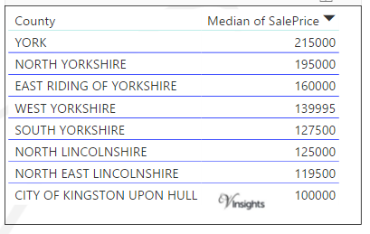 Yorkshire and Humber - Median Sales Price By County