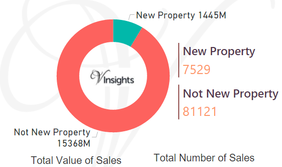 Yorkshire and Humber - New Vs Not New Property Statistics