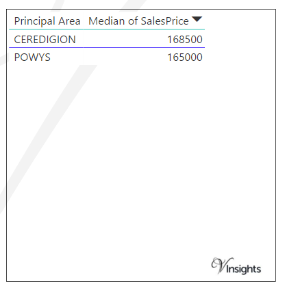 Mid Wales - Median Sales Price By County